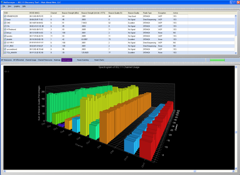 NetSurveyor 802.11 Network Discovery -- Channel Spectrogram