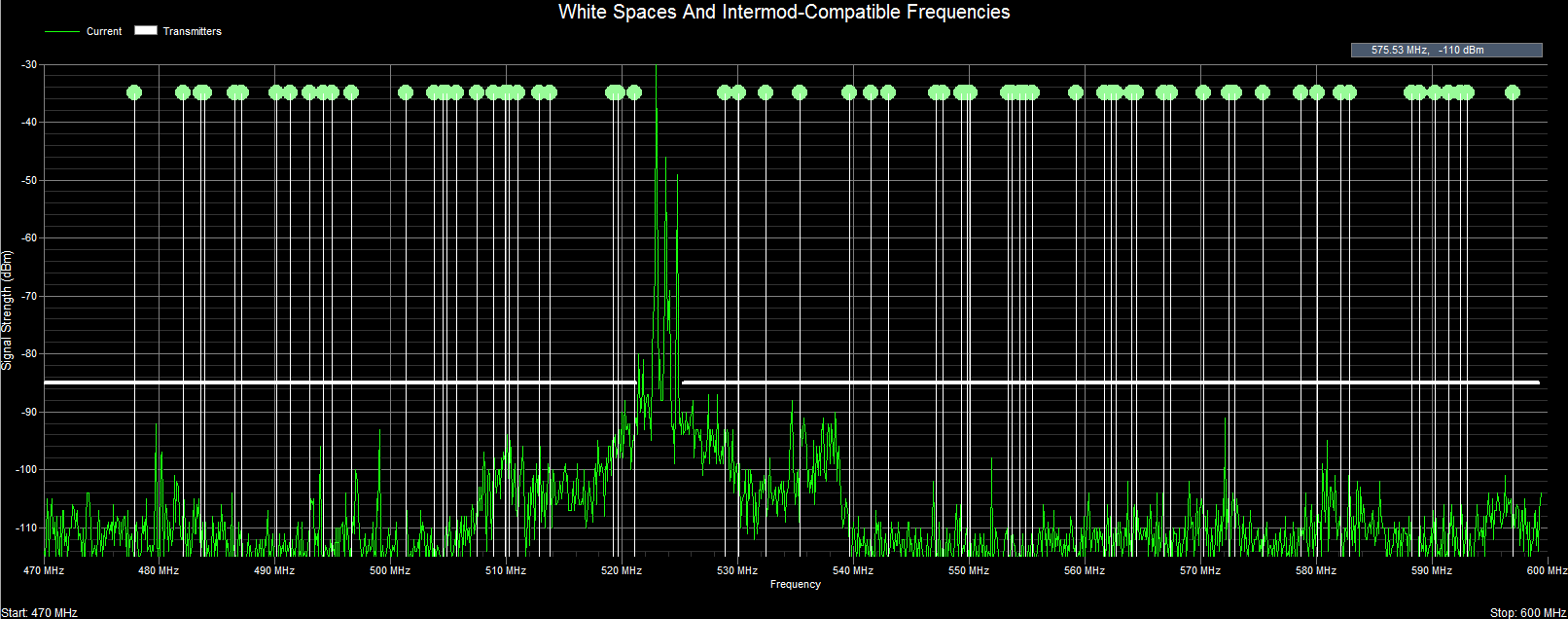 Clear Waves -- Whitespaces And Intermod-Compatible Frequencies