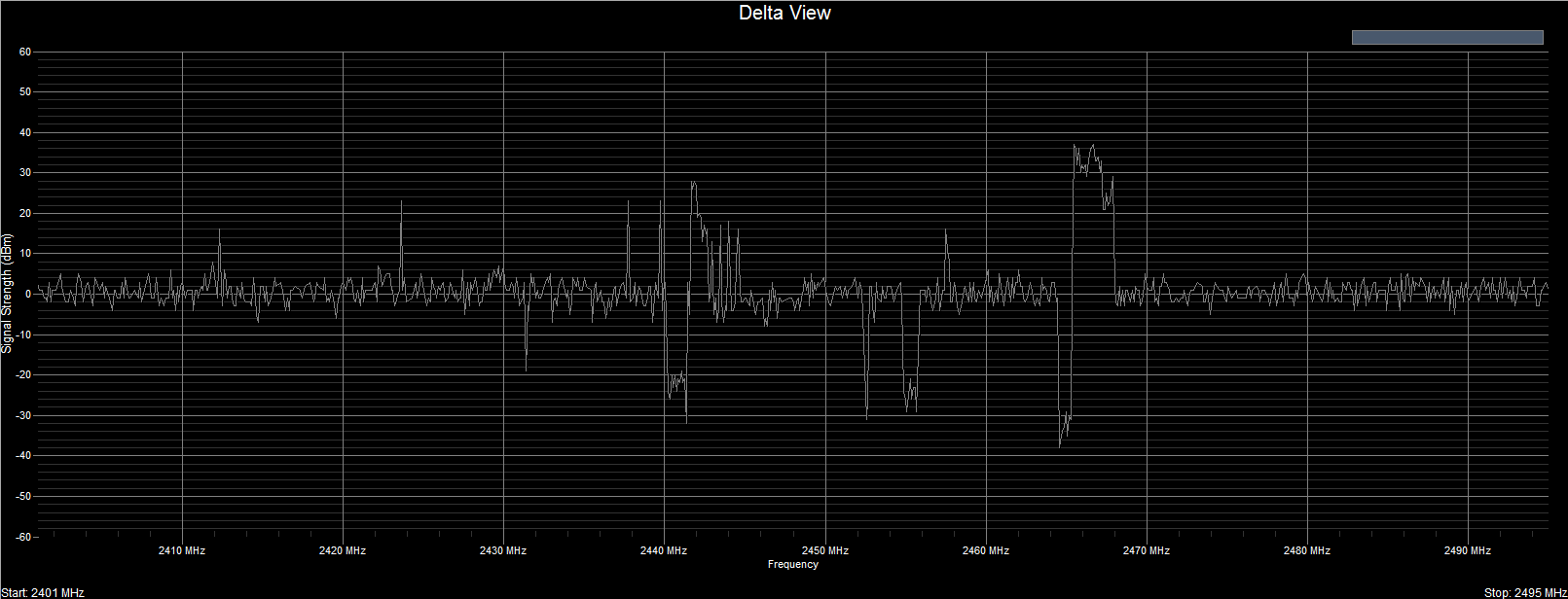 WiFi Surveyor -- Delta Trace