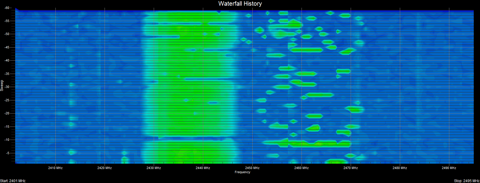WiFi Surveyor -- Waterfall History