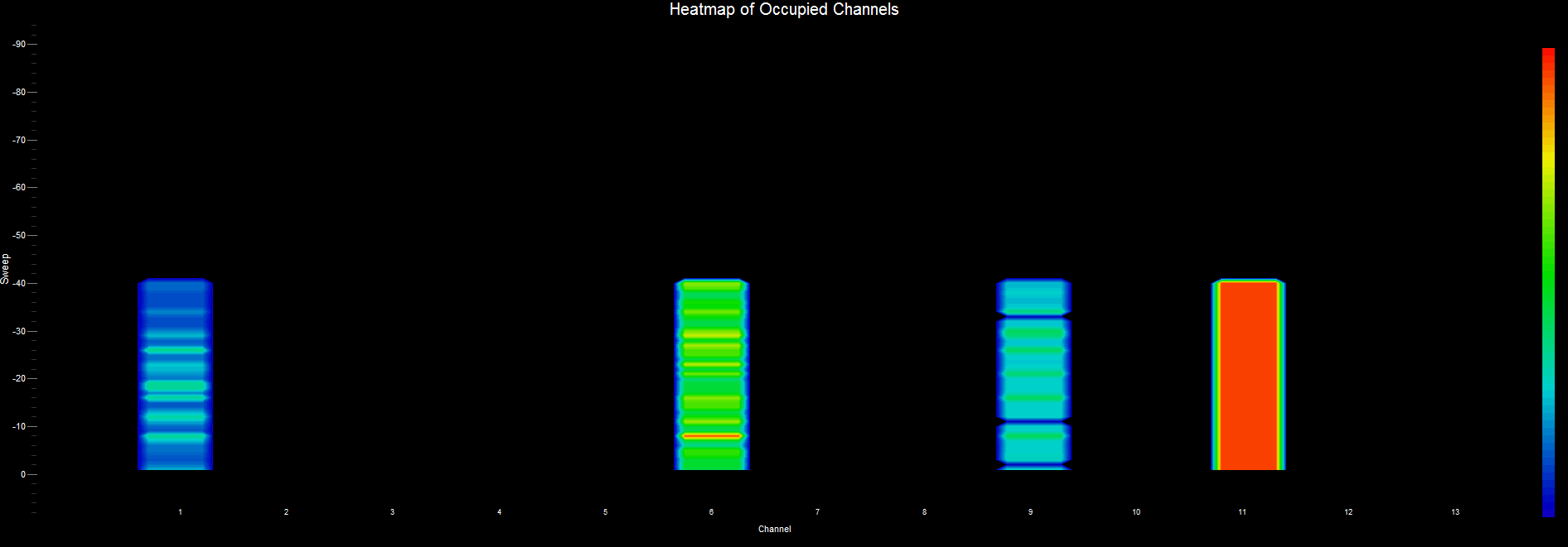 WiFi Surveyor -- Channel Heatmap