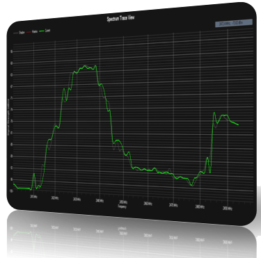 AirSleuth Spectrum Analyzer
