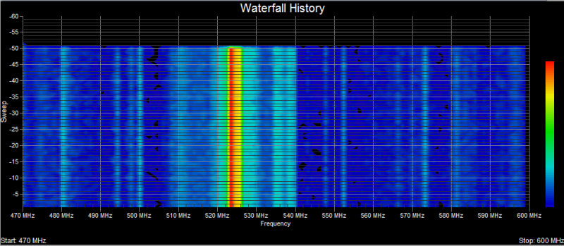 Touchstone RF spectrum analyzer software -- Heatmap / Waterfall view