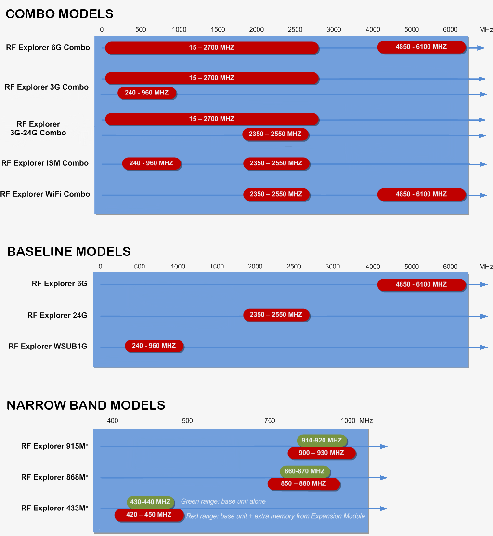 RF Explorer — Handheld RF Spectrum Analyzer