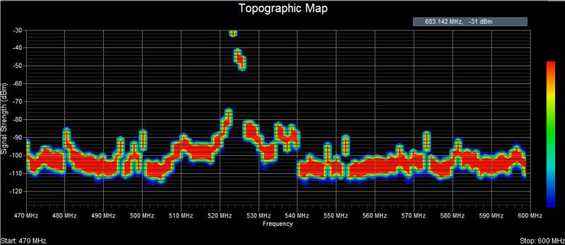 Touchstone RF spectrum analyzer software -- Topographic view