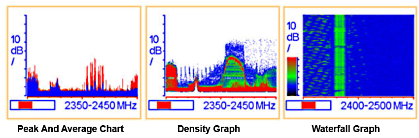 RigExpert -- RF Spectrum Analyzer