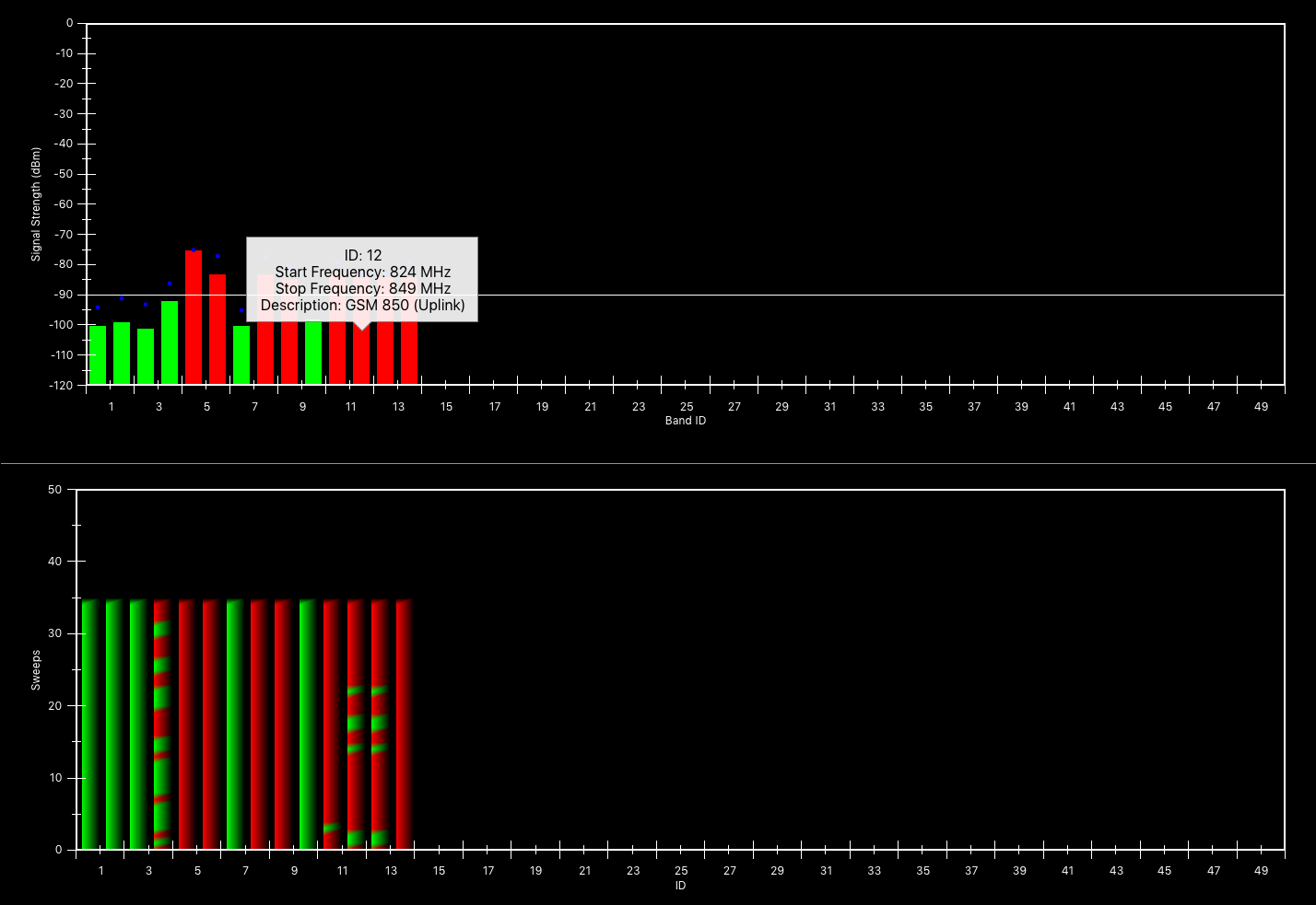 Touchstone RF spectrum analyzer software -- Monitored Bands Mode