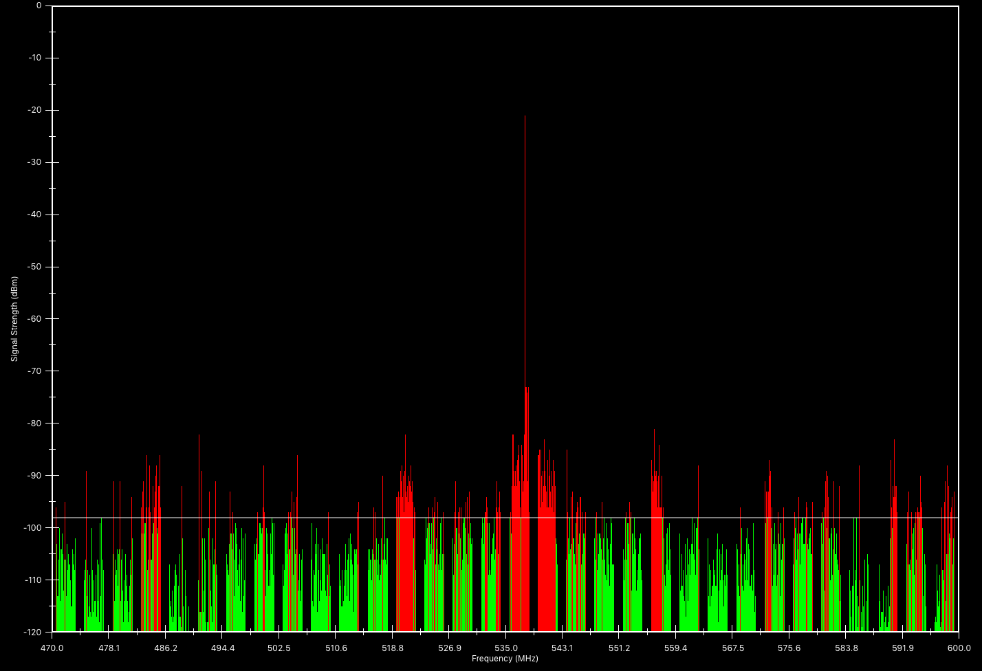 Touchstone RF spectrum analyzer software -- Threshold trace view