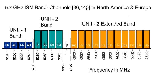 5.x GHz ISM Band