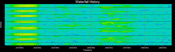WifiMETRIX 2.4x and 5.x GHz Channel Analyzer