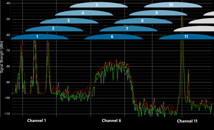 WifiMetrix -- Channel Analyzer